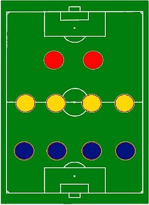 4-4-2 обычная схема защиты.